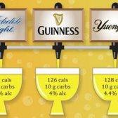 Die große Beeramid! Wie Schaum Haufen Kalorien / Kohlenhydrat [Infografik]