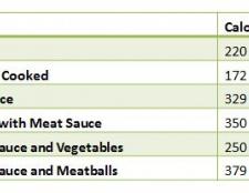 Kalorien in Spaghetti mit Fleischsauce